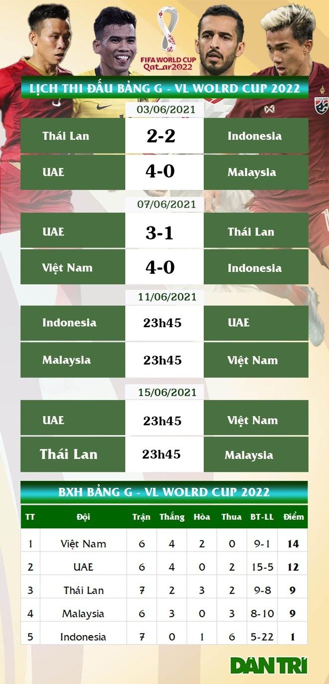 Tuyển Việt Nam không thể chủ quan khi chứng kiến Malaysia thua đậm UAE - 4
