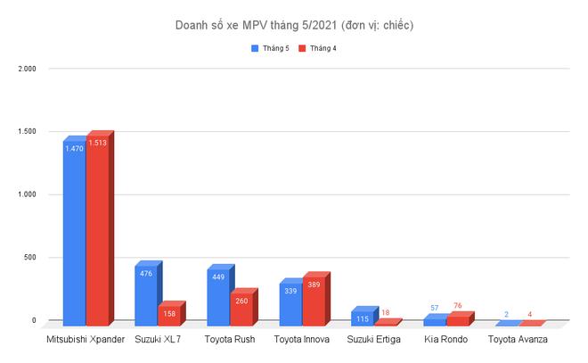 Phân khúc MPV tháng 5/2021: Xpander tiếp tục áp đảo, XL7 vượt Innova - 2