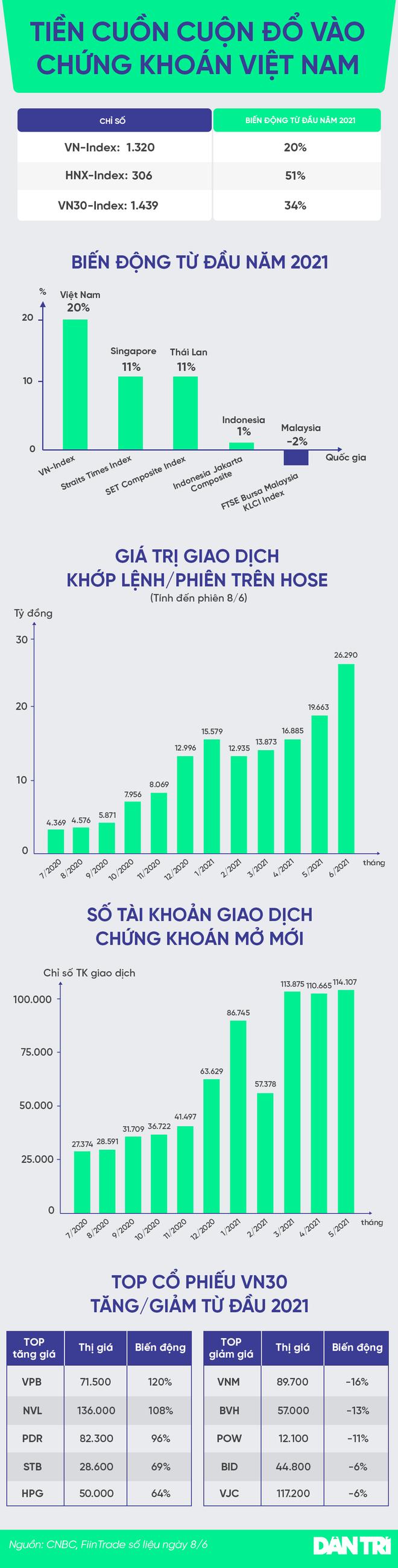 Tiền cuồn cuộn đổ vào chứng khoán Việt Nam - 1
