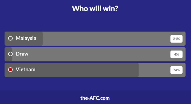 Tỷ lệ độc giả AFC đặt niềm tin vào đội tuyển Việt Nam áp đảo Malaysia - 2