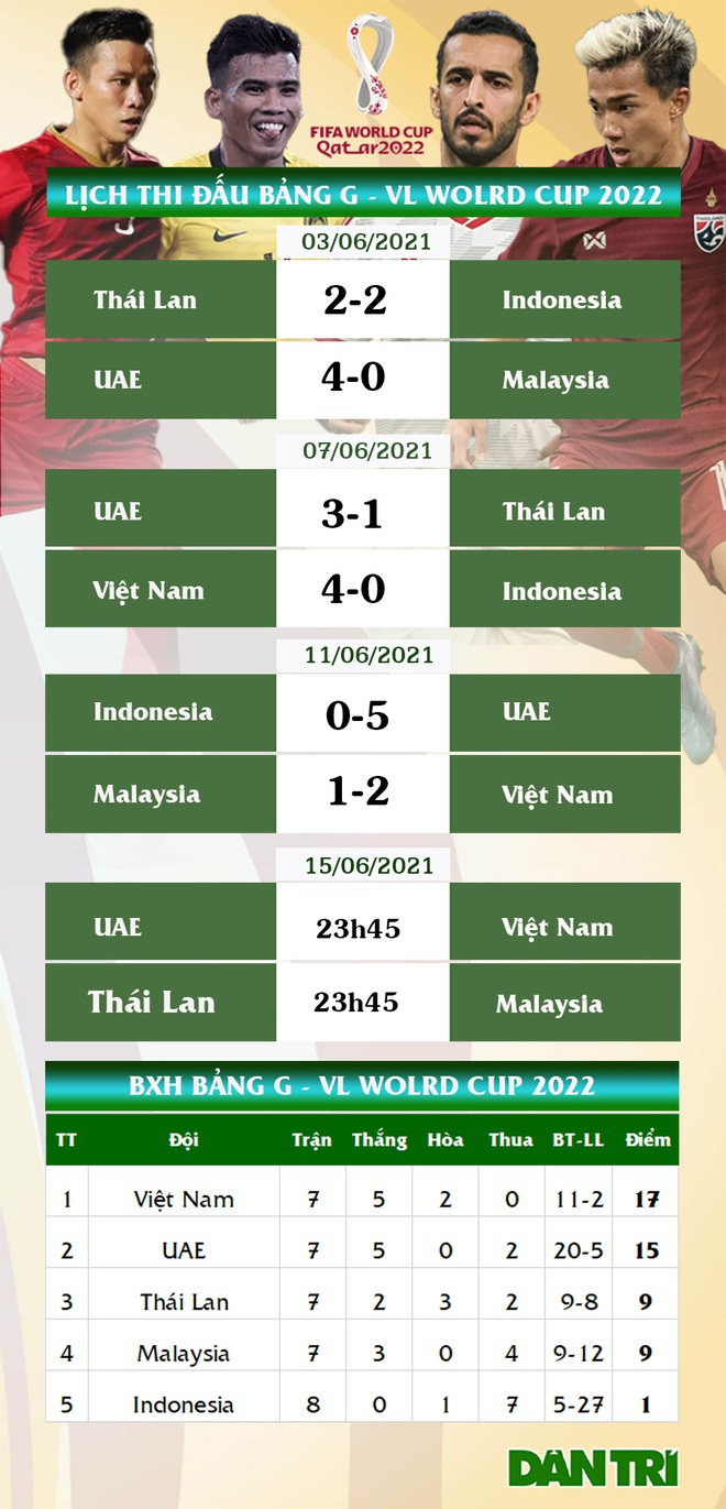 Đội tuyển Việt Nam gặp tổn thất lớn trước thềm đối đầu với UAE - 2
