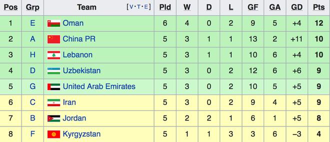 Những trận đấu có thể quyết định vé đi tiếp của đội tuyển Việt Nam - 2