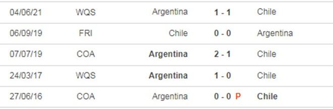 Copa America 2021: Cuộc chiến vương quyền giữa Brazil và Argentina - 6