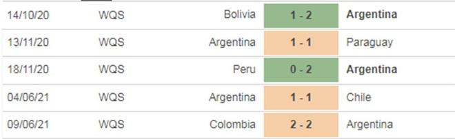 Copa America 2021: Cuộc chiến vương quyền giữa Brazil và Argentina - 7
