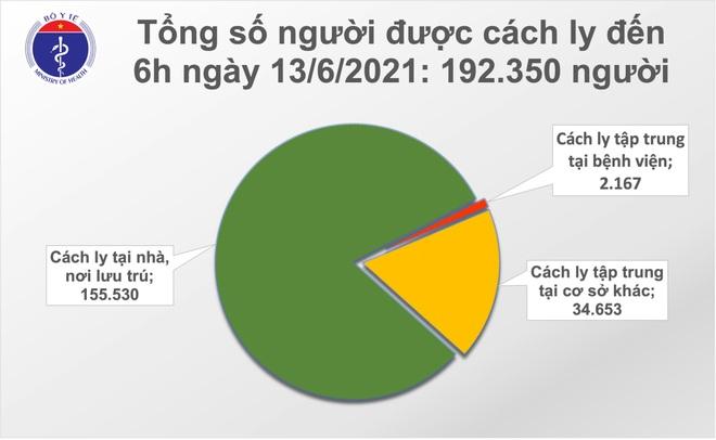 Sáng 13/6, thêm 96 ca Covid-19, riêng TPHCM có 25 ca - 2