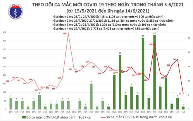 Sáng 14/6, thêm 92 ca Covid-19, nhiều nhất tại TPHCM - 2