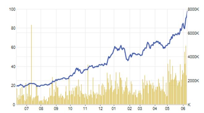 Cổ phiếu công ty bà Thanh Phượng gây sững sờ: Tăng giá 324% trong một năm - 3