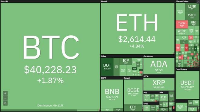 Động lực nào để Bitcoin phá cản 42.000 USD, đảo ngược chu kỳ giảm giá? - 2