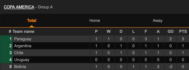 Lịch thi đấu và kết quả vòng chung kết Copa America 2021 - 2