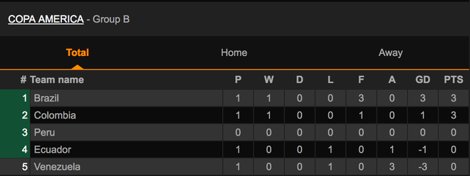 Lịch thi đấu và kết quả vòng chung kết Copa America 2021 - 3