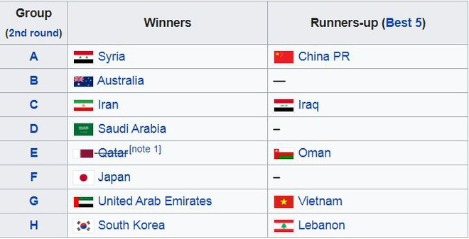 Xác định các đối thủ của tuyển Việt Nam ở vòng loại thứ ba World Cup - 2