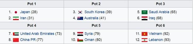 Xác định các đối thủ của tuyển Việt Nam ở vòng loại thứ ba World Cup - 3