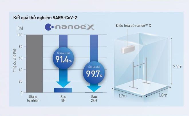 Hiểu đúng công nghệ nanoe X giúp bạn chọn chính xác điều hòa - 2
