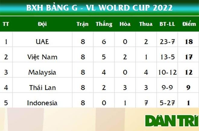 Thua sát nút UAE, đội tuyển Việt Nam vẫn đi tiếp ở vòng loại World Cup - 4