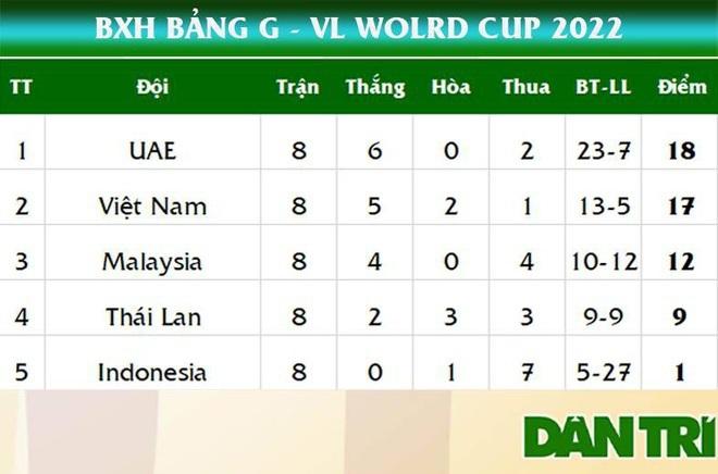 Đội tuyển Việt Nam lập hai kỷ lục ở vòng loại World Cup 2022 - 3
