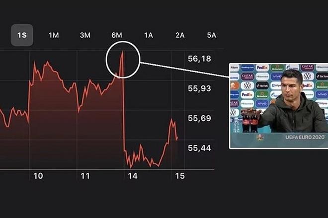 Cú gạt tay của Cristiano Ronaldo khiến vốn hóa Coca-Cola bốc hơi 4 tỷ USD - 1