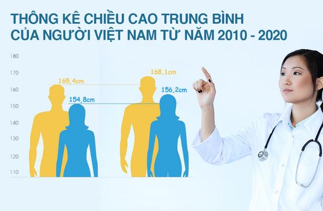 Chiều cao người Việt tăng chậm, giải pháp của chúng ta là gì? - 1