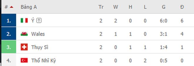 Thắng hủy diệt Thụy Sĩ, Italia chính thức vượt qua vòng bảng - 1