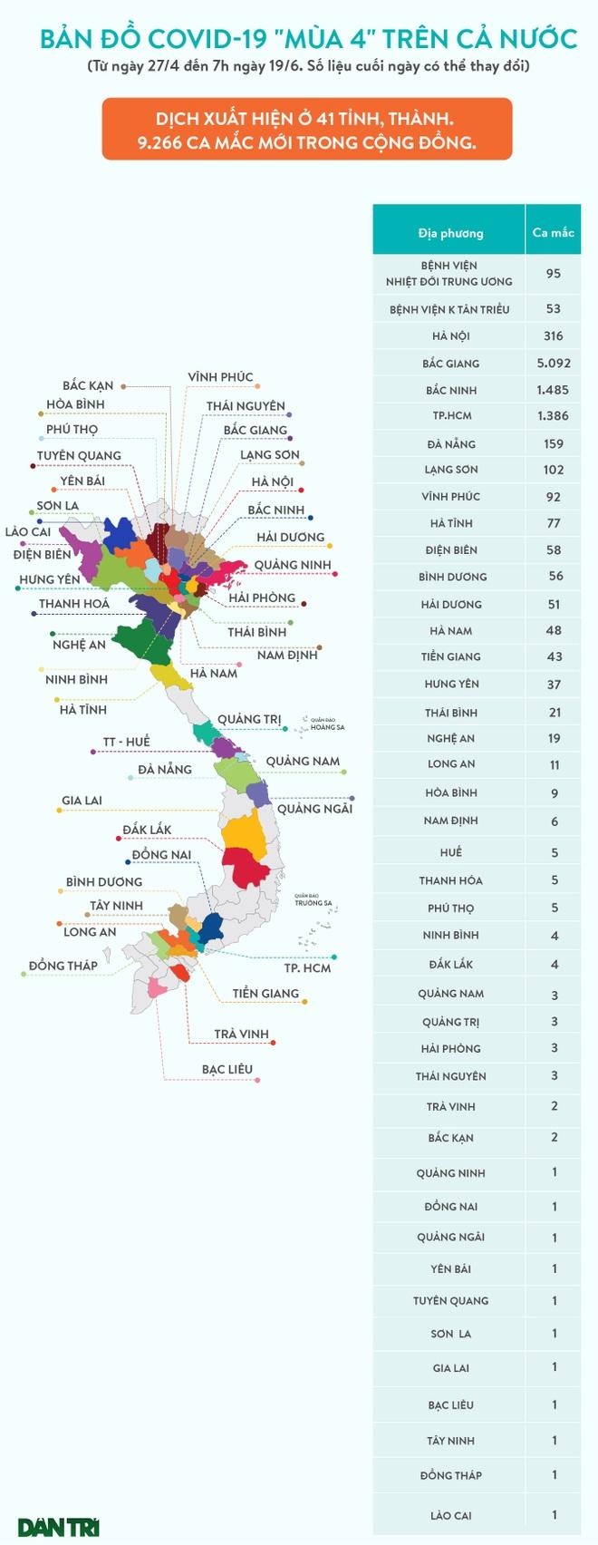 Covid-19 ngày 19/6: Lào Cai có bệnh nhân đầu tiên, TPHCM gần 1.400 ca - 1