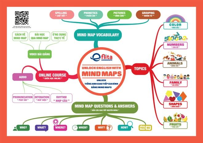 Ở nhà dạy con học tiếng Anh bằng Mind Map - xu thế mới trong mùa dịch - 1