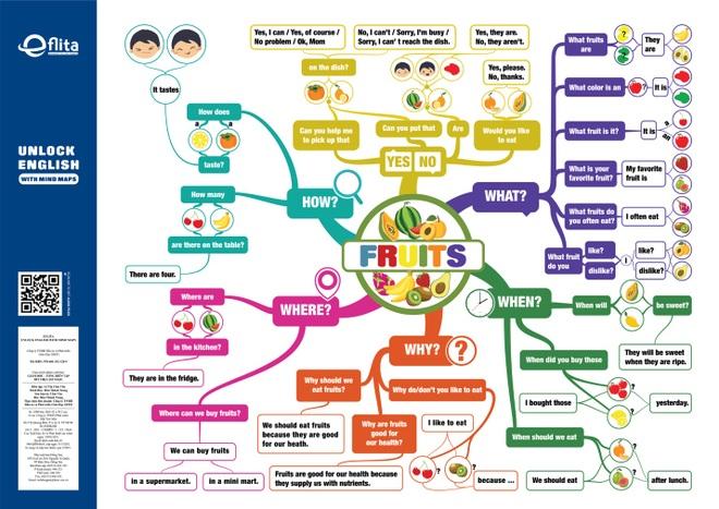 Ở nhà dạy con học tiếng Anh bằng Mind Map - xu thế mới trong mùa dịch - 3