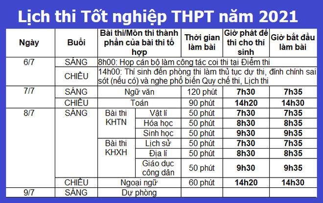 NÓNG: Học sinh TPHCM vẫn thi tốt nghiệp THPT vào ngày 7 và 8/7 - 2