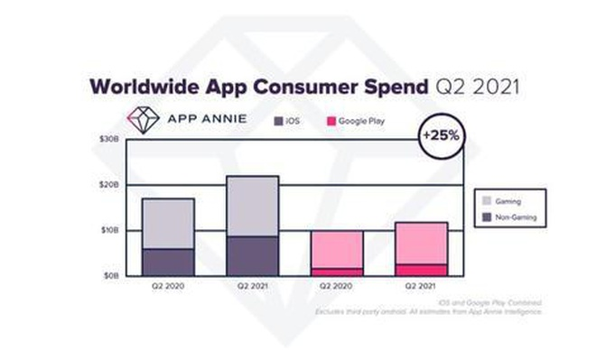 Người dùng móc ví 34 tỷ USD cho ứng dụng, phá kỷ lục mọi thời đại