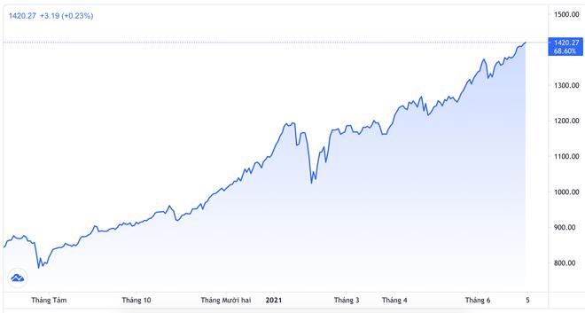 Những người giàu nhất thị trường chứng khoán đang có bao nhiêu tiền? - 1