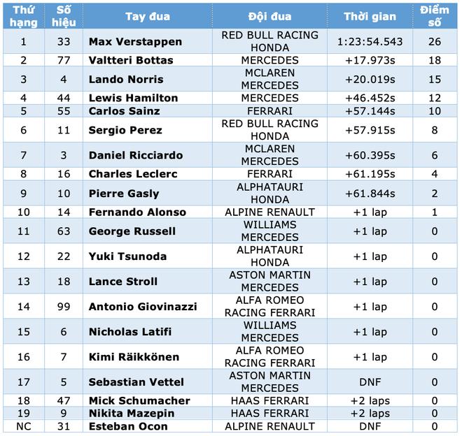 Đua F1 chặng 9: Verstappen thắng tuyệt đối, Hamilton tiếp tục gây thất vọng - 8
