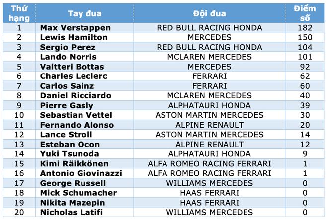 Đua F1 chặng 9: Verstappen thắng tuyệt đối, Hamilton tiếp tục gây thất vọng - 9