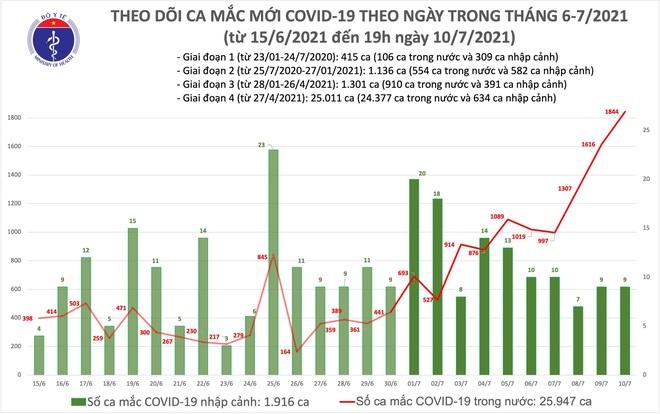 Tối 10/7, thêm 463 ca Covid-19, một ngày hơn 1.800 bệnh nhân - 2