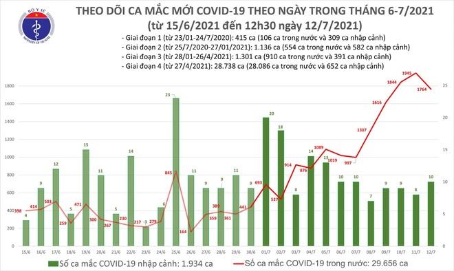 Trưa 12/7, Việt Nam tăng vọt thêm 1.112 ca Covid-19 - 2