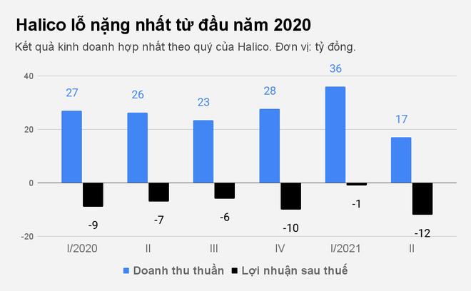 Hãng rượu hơn 120 năm tuổi ở Hà Nội tiếp tục thua lỗ - 1
