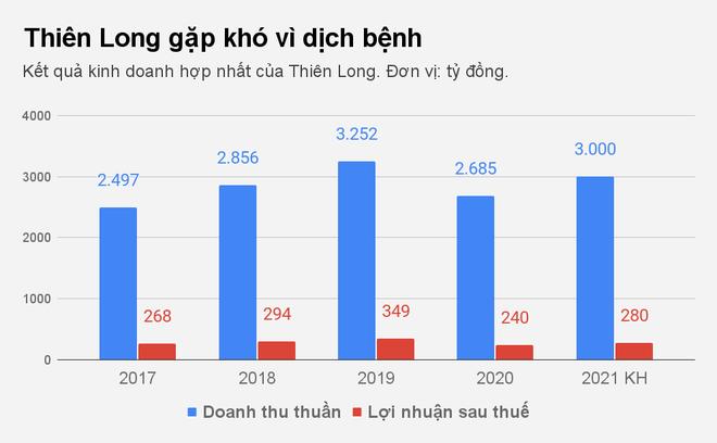 Gia đình ông chủ hãng bút bi Thiên Long sắp nhận gần 70 tỷ đồng cổ tức - 2