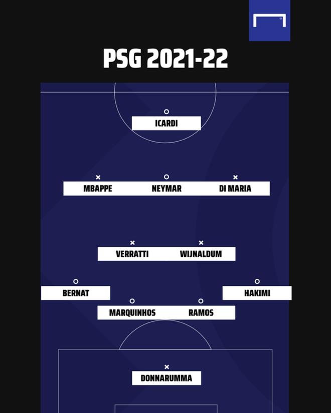 Chiêu mộ hàng loạt ngôi sao, PSG sở hữu đội hình siêu khủng - 1