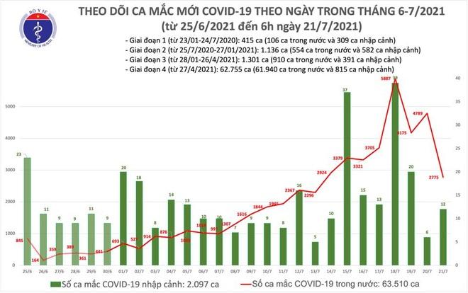 Sáng 21/7, thêm 2.787 ca Covid-19, có 393 ca trong cộng đồng - 2