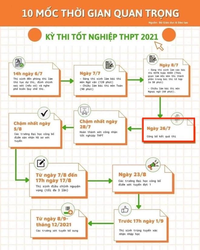 Hướng dẫn cách tra điểm tốt nghiệp THPT 2021 vừa nhanh, vừa chính xác - 1