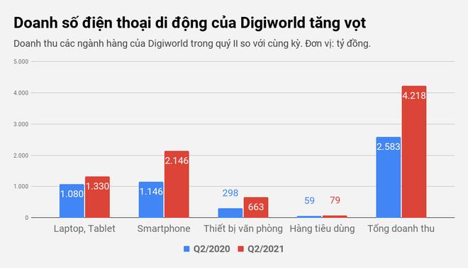 doanh-so-dien-thoai-di-dong-cua-digiworld-tang-vot-1626977270293.png