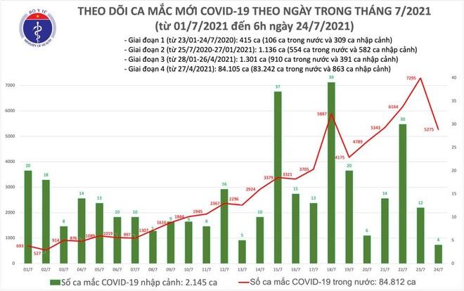 Sáng 24/7, Bộ Y tế công bố 3.991 ca Covid-19 mới, Long An bổ sung 1.288 ca - 2