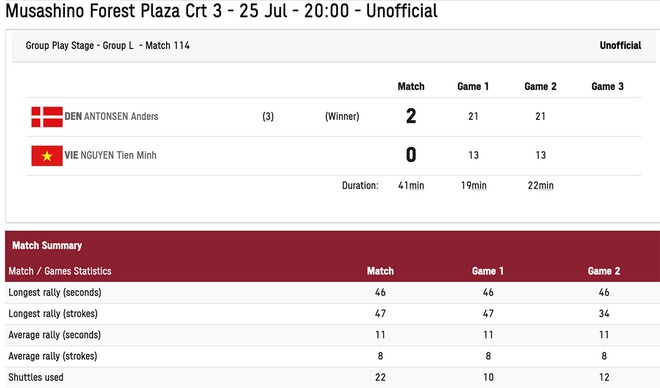 Tiến Minh thua tay vợt hạng 3 thế giới, khó có cửa đi tiếp - 2