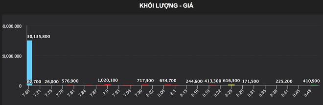 Cú quay xe gây sốc của cổ phiếu HNG giữa siêu thương vụ gay cấn - 2