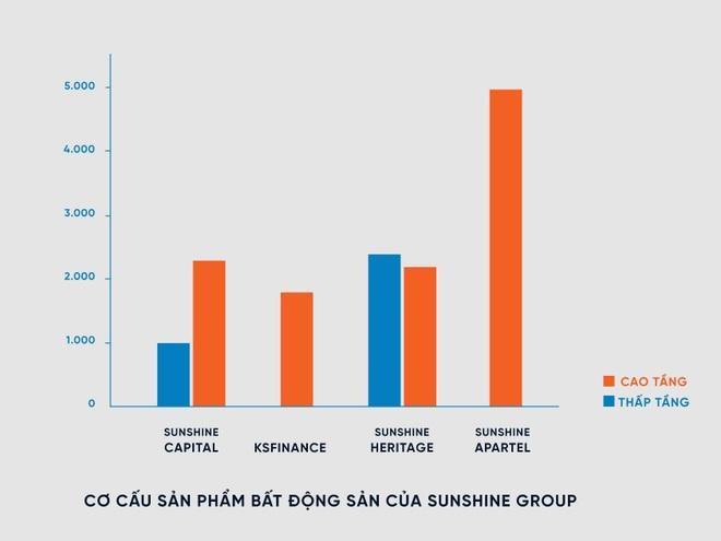 Sunshine Group tung 15 nghìn sản phẩm, tổng giá trị hơn 300 nghìn tỷ đồng - 6