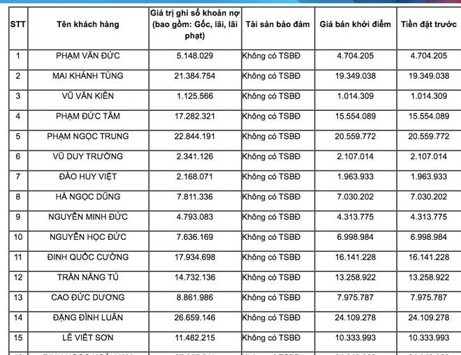 Những món nợ cho vay tiêu dùng không có tài sản đảm bảo được VietinBank rao bán lần thứ 2.