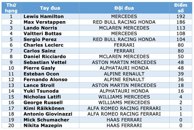 Chặng 11 giải F1 2021: Một chiến thắng gây sốc trên đường đua Hungary - 6