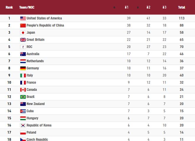 Hơn Trung Quốc... 1 HCV, Mỹ giành ngôi đầu chung cuộc ở Olympic 2020 - 7