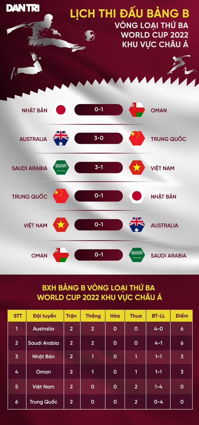 Thua Nhật Bản, Trung Quốc đứng cuối ở bảng đấu của Việt Nam - 2