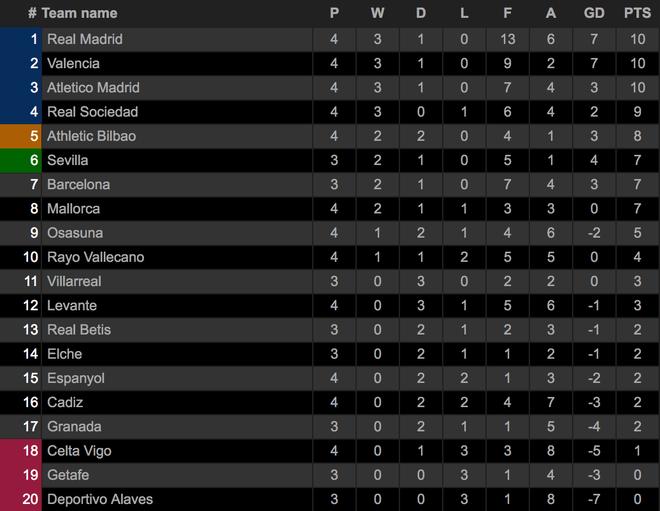 Benzema lập hattrick, Real Madrid tiếp tục dẫn đầu La Liga - 8