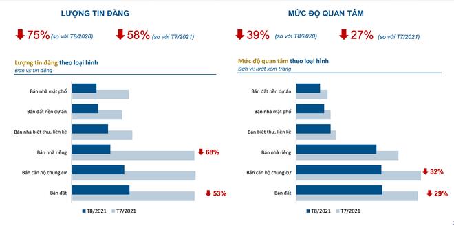 Thị trường địa ốc Hà Nội, TPHCM lao dốc, lượt quan tâm tăng ở 4 nơi khác - 1