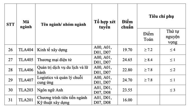 Điểm chuẩn trường ĐH Thủy Lợi, ĐH Nội vụ Hà Nội năm 2021 - 3