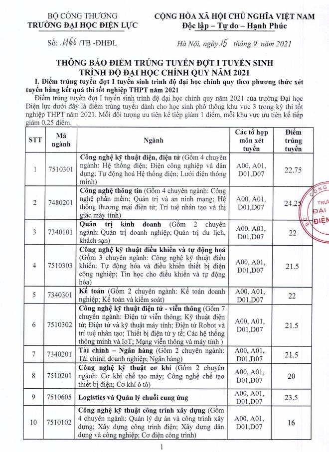 Điểm chuẩn ĐH Công Đoàn, ĐH Điện lực năm 2021, mức điểm từ 16 - 25,5 - 1